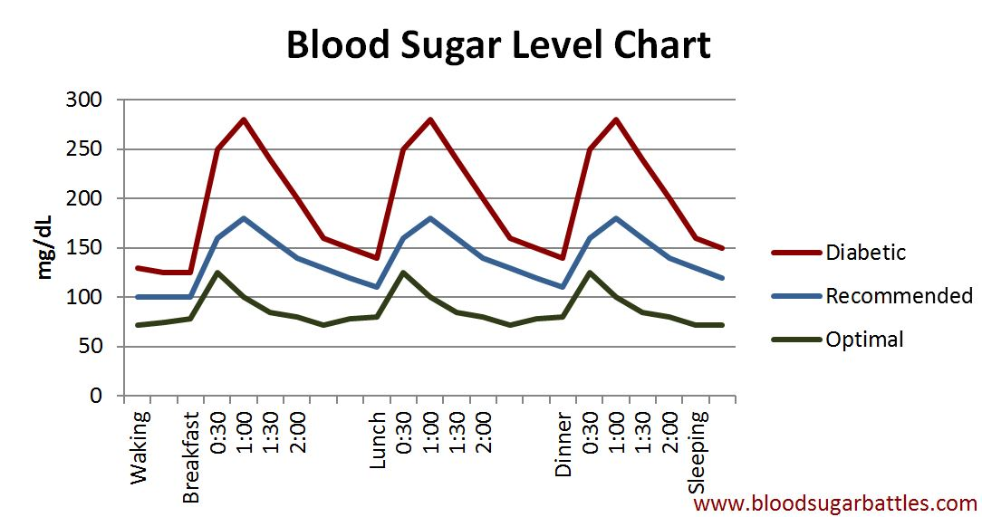 level of sugar
