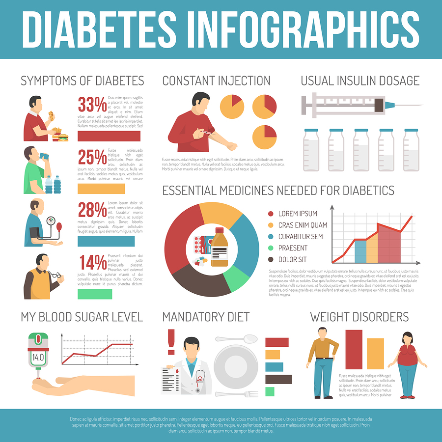 What's the Best Diet for Diabetes?